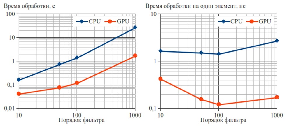 Pic4_Time signal processing on the CPU and GPU.jpg